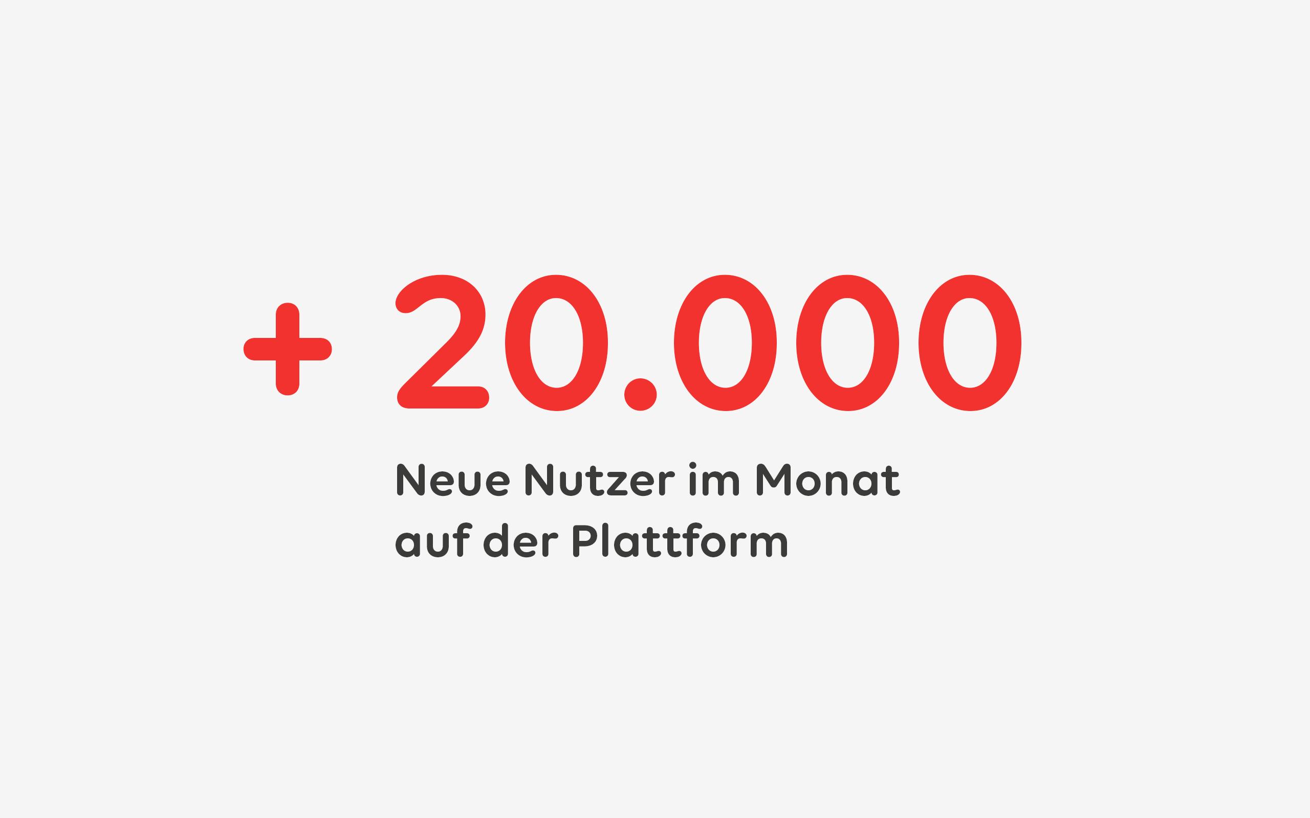 Jedes Monat 20.000 neue Nutzer
